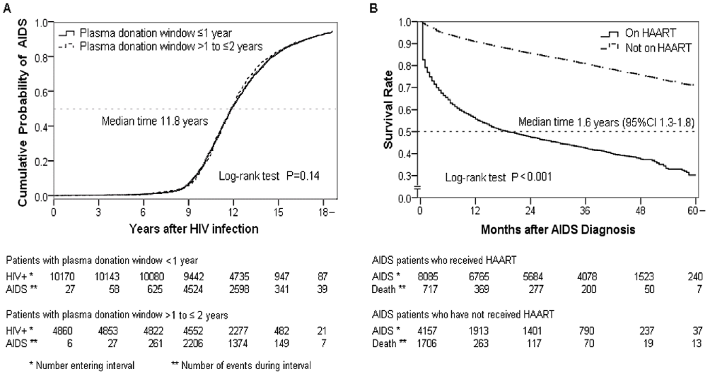 Enrico l 39 epidemia da hiv aids nei donatori di sangue e plasma in cina - Test hiv periodo finestra 2016 ...